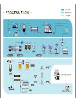 Công nghệ sản xuất Bơ ca cao 2