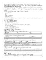 Tài liệu Mẹo làm bài thi trắc nghiệm đại học môn tiếng Anh docx