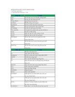 Tài liệu Thủ thuật máy tính: Định dạng bản cần in trong excel doc