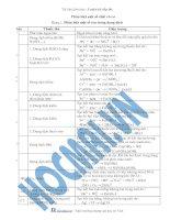Tài liệu (Luyện thi cấp tốc Hóa) Trắc nghiệm và đáp án Nhận biết các chất vô cơ pptx
