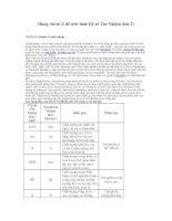 Tài liệu Dùng chỉ số Z để ước tính Hệ số Tín Nhiệm pptx