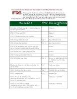 Tổng hợp chuẩn mực kế toán quốc tế và các chuẩn mực kế toán việt nam tương ứng