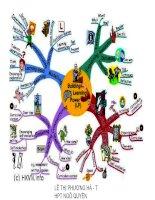Bản đồ tư duy   mind map