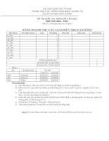 Đề thi tin học căn bản trình độ A - Excel