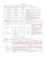 Trắc nghiệm sinh học lớp 10 phần III _Ôn tập