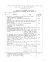 Danh sách báo cáo tham gia hội nghị khoa học và công nghệ hạt nhân toàn quốc lần thứ VIII