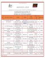 Danh sách cơ quan, công ty có nhu cầu tuyển dụng 2012