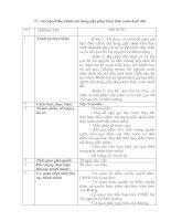 Gia hạn/ Điều chỉnh nội dung giấy phép khai thác nước dưới đất.