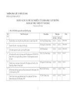 Danh sách các đề tài nghiên cứu khao học cấp trường đăng kí thực hiện từ năm 2012