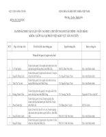 Danh sách đề tài luận văn cao học, chuyên ngành tài chính- ngân hàng