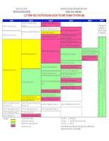 Lộ trình học chuyên ngành quản trị kinh doanh thương mại