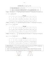Chuyên đề hàm số bậc 2