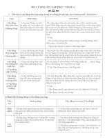 Đề cương sinh học 11 (HK2)