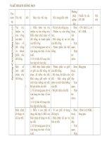 kế hoạch giảng dạy môn công nghệ 7(2010-2011)