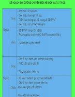 Kế hoạch bồi dưỡng môn vật lí