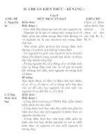 Chuan kien thuc - ki nang Hoa 8-9