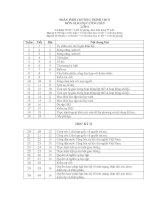 Phân phối Chương trình Môn Giáo dục Công dân THCS - NH 2009 - 2010