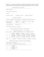 Khóa luận tốt nghiệp (Kết quả xử lý thống kê)