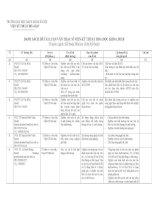 Danh sách luận văn thạc sĩ viện kĩ thuật hóa học
