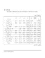 sản xuất kinh doanh của các doanh nghiệp liên doanh lắp ráp ô tô ở việt Nam