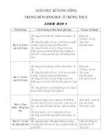 Bài soạn Giao duc ki nang song trong mon sinh hoc o truong THCS - Mon sinh 9