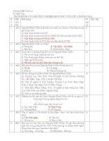 Ngân hàng câu hỏi Ngữ văn 11 nâng cao