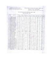Danh sách giao chỉ tiêu biên chế năm học 2010 - 2011