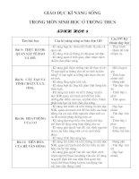 Bài soạn Giao duc ki nang song trong mon sinh hoc o truong THCS - Mon sinh 8