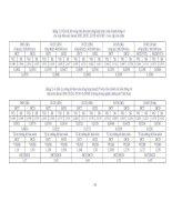 Giá trị kỳ vọng toán độ mòn tổng hợp (mm)của xilanh động cơ  các loại đầu máy diezel d9e, d12e, d13e và d18e ở các cấp sửa chữa