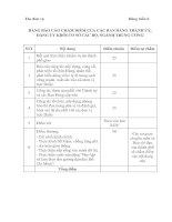 Tài liệu Mẫu bảng chấm điểm xếp hạng thi đua của các Ban Đảng Thành ủy, Đảng ủy khối cơ sở các Bộ, Ngành Trung ương ppt