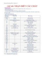 Tài liệu bồi dưỡng HSG - Hóa học 9 - nhận biết các chất