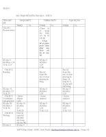 MA TRẬN ĐỀ KIỂM TRA lần 2– LỚP 12 môn Tiếng Anh pdf