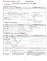 Hướng dẫn ôn tập môn hóa học lớp 12 - Học kì 1 pptx