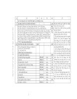 Những Điều Cần Biết Về Tuyển Sinh Đại Học Cao Đẳng 2014 Phần 6 - Đại Học Phía Nam 1