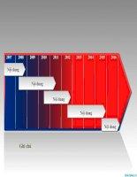 mẫu kế hoạch powerpoint trình bày theo năm
