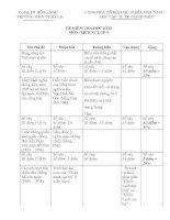 đề kiểm tra học kì 2 môn lịch sử lớp 9 docx