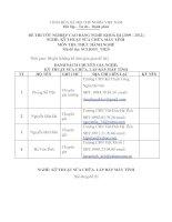 đáp án và đề thi thực hành tốt nghiệp khóa 3 - kỹ thuật sửa chữa lắp ráp máy tính - mã đề thi sclrmt - th (20)