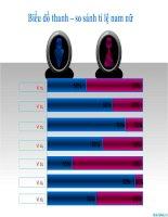 biểu đồ powerpoint hình thanh - so sánh tỉ lệ nam nữ, bar chart