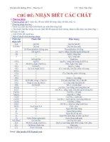 Chủ đề: Nhận biết các chất .Tài liệu bồi dưỡng học sinh giỏi hóa học 9 pdf