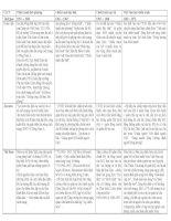 Bảng tóm tắt các chiến lược chiến tranh của Mĩ ở Việt Nam từ 1954 → 1973 ( Khối lớp 12 )