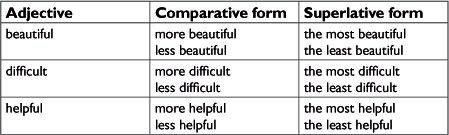 Bài tập tính từ so sánh tiếng Anh