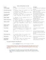 Bảng tổng hợp các thì tiếng Anh docx