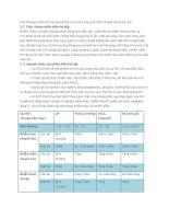 Bệnh học nội tiết part 9 doc
