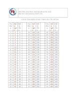 Cách tính điểm kiểm tra AV định hướng TOEIC theo số câu làm đúng của trường đại học Bách Khoa Hà Nội