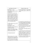 Thiết kế bài giảng vật lý 10 tập 2 part 7 ppsx