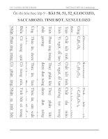 Ôn thi hóa học lớp 9 - BÀI 50, 51, 52_GLOCOZO, SACCAROZO, TINH BỘT, XENLULOZO pdf
