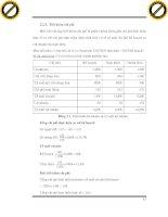 Giáo trình hướng dẫn phân tích hoạt động kinh doanh trong doanh nghiệp bằng phương pháp so sánh tương đối p10 potx