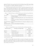 Khoa học hành vi và giáo dục sức khoẻ part 3 ppt