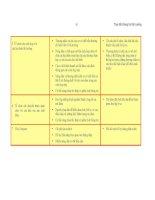 Giáo trình phân tích hệ thống môi trường phần 10 doc