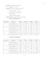Luận văn : BƯỚC ĐẦU XÂY DỰNG QUY TRÌNH ĐỊNH LƯỢNG CÁC SẢN PHẨM BIẾN ĐỔI GEN BẰNG PHƯƠNG PHÁP REAL-TIME PCR part 9 pdf